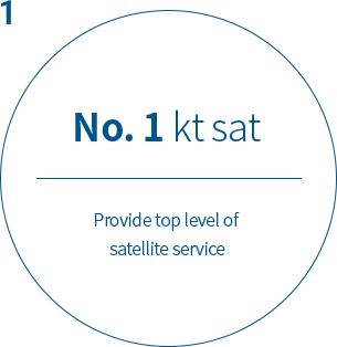 1No. 1 kt sat Provide top level satellite service with endless challenge for the goal