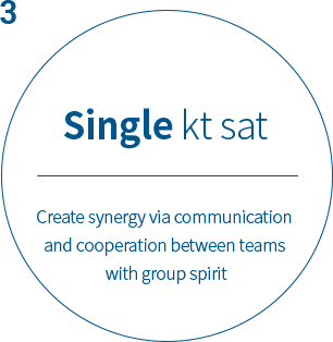 Single kt sat Create synergy via team communication and cooperation with community spirit